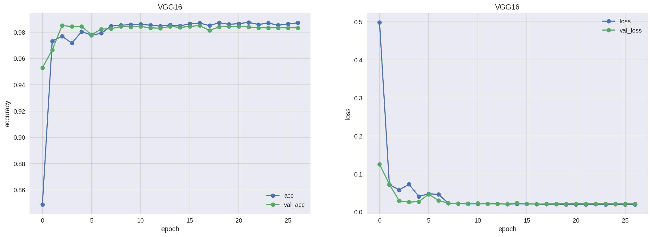 Keras学習済みモデルをFine-tuningさせて精度比較 - Qiita
