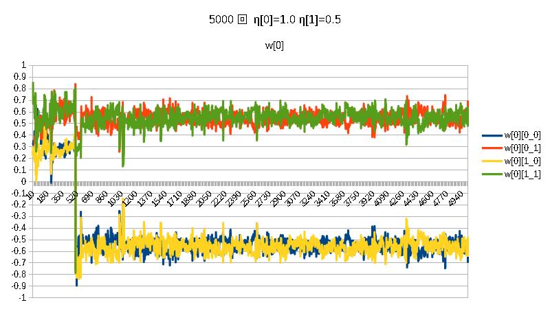 積5000w[0]η[0]=1.0η[1]=0.5.png