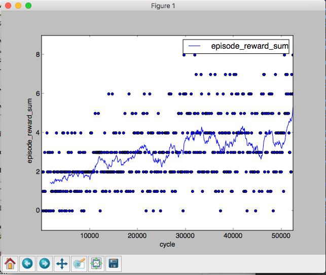 Figure_1_and_python-agent_—_Python_plot_reward_log_py_—_134×54_and_イーロン・マスク氏が関わるOpenAIの人工知能プラットフォーム「Universe」を動かしてみる.png