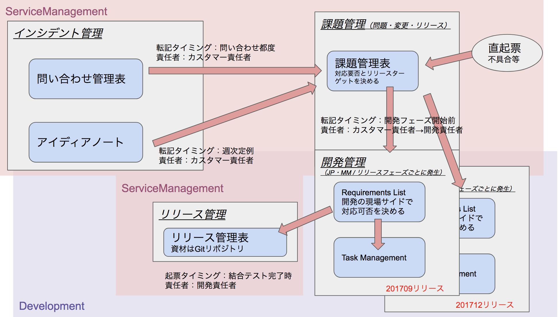 01_StudySmile問い合わせ発生.png