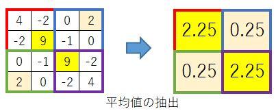 20.Pooling03_AvePool.JPG
