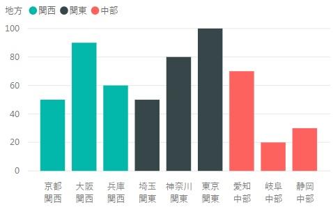 記事用_3_グループごとに色分け_グラフのみ.jpg