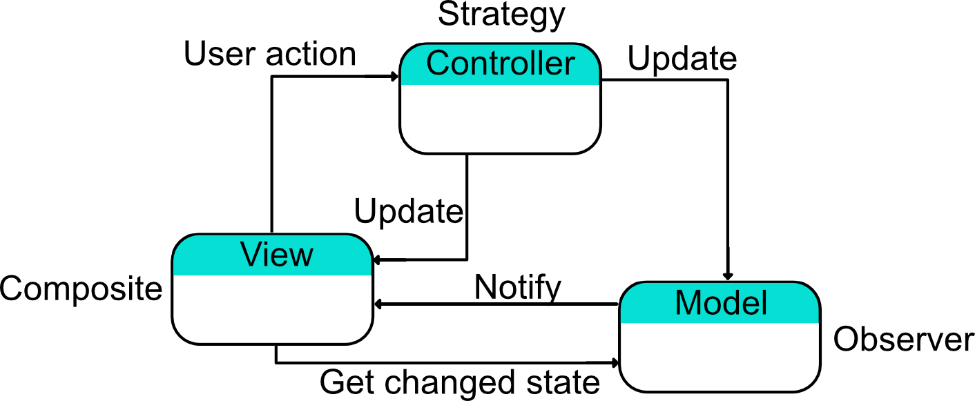 Traditional version of MVC as a compound pattern.png