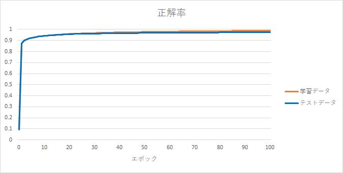 正解率_逆伝播改造.png