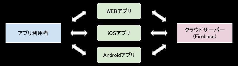 ユーザーとサーバーの関係図.png