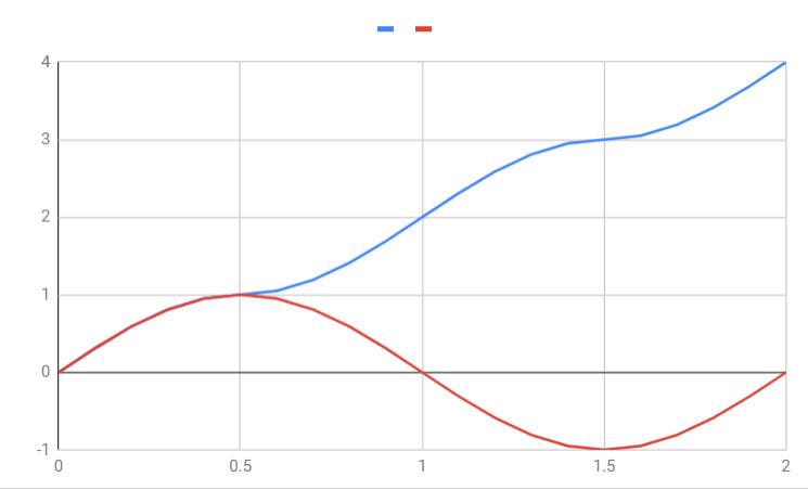 ずっと増え続けるSin関数 - Google スプレッドシート - Google Chrome 2019-01-11 14.57.57.png