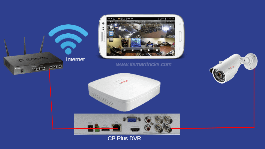 How To Configure CP Plus DVR And View Live CCTV Camera