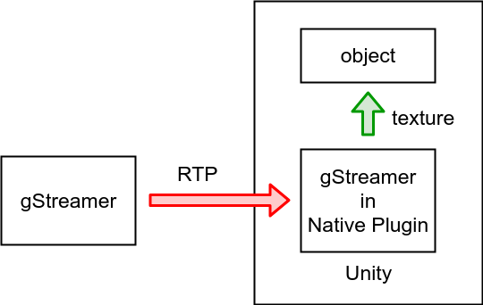 mrayGstreamerUnityの構造