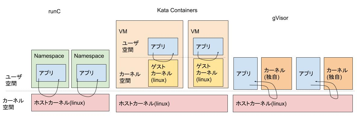 container-runtimes.jpg