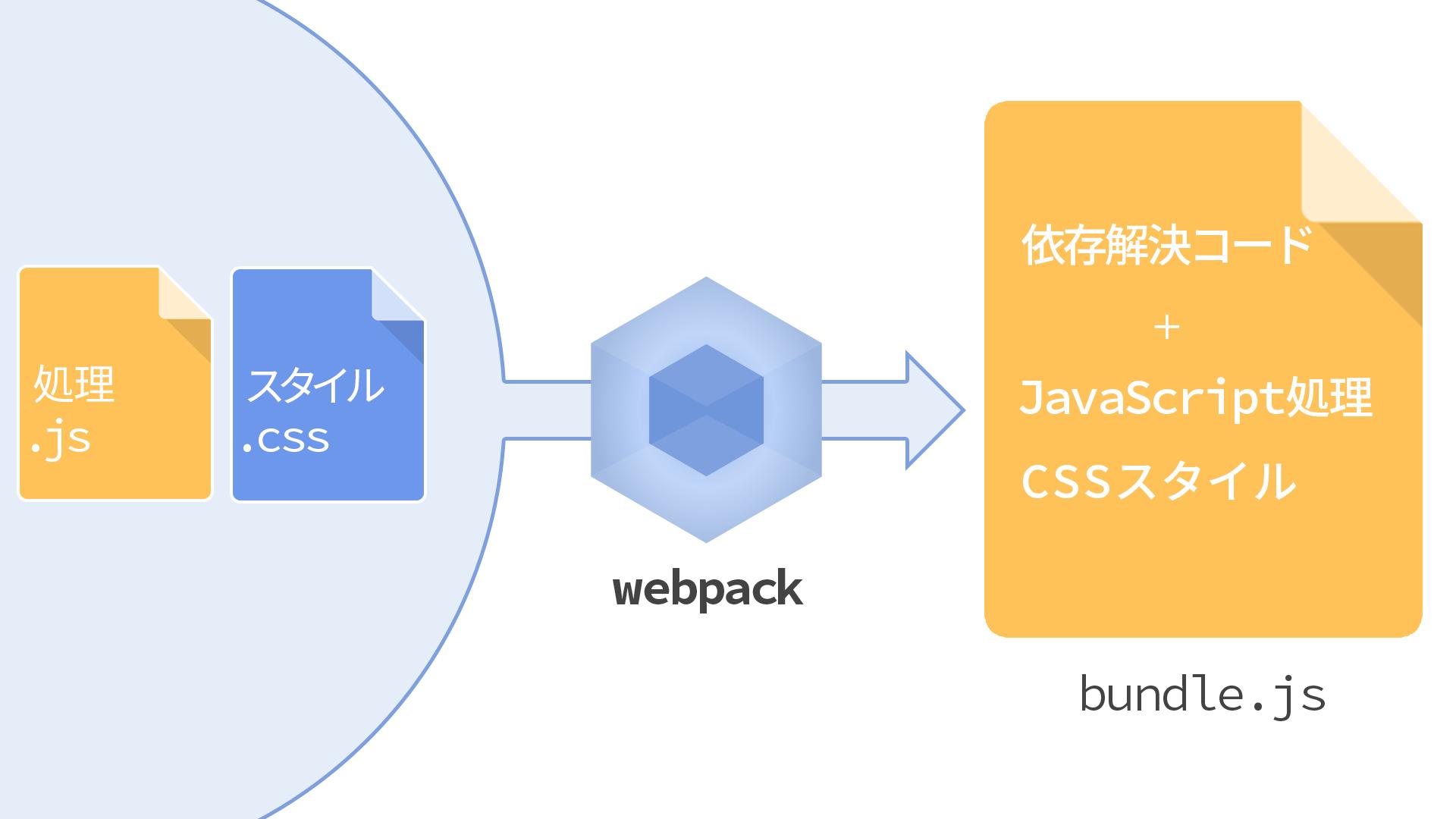 160519_webpack_css_bundle.png
