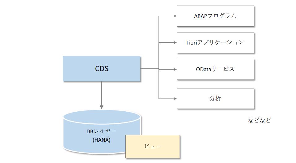ABAP】Code push downを実現する方法 - Qiita
