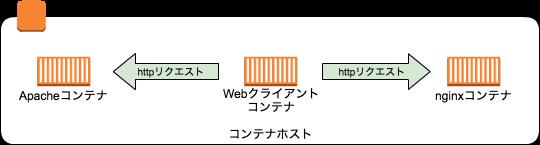 同一ホスト内の通信構成.png