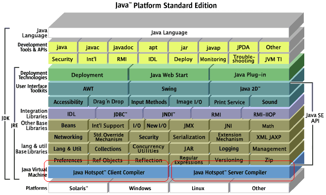 Java Platform SE