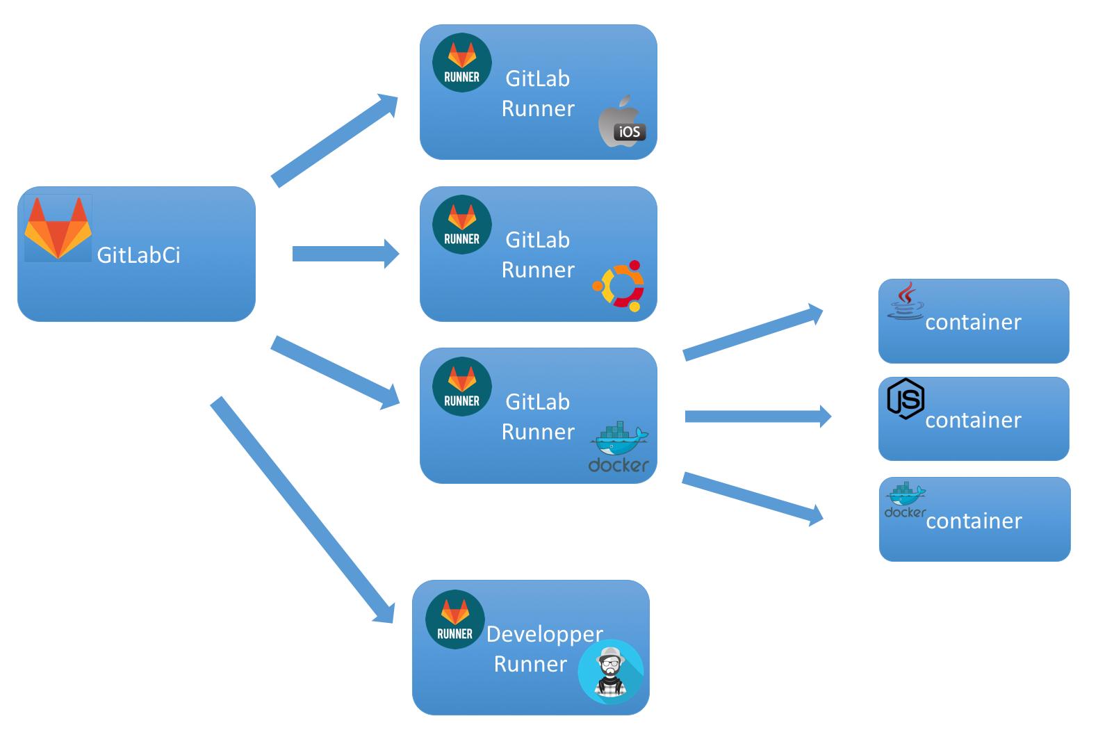 GitLab CIでテスト・ビルド・デプロイを自動化する - Qiita
