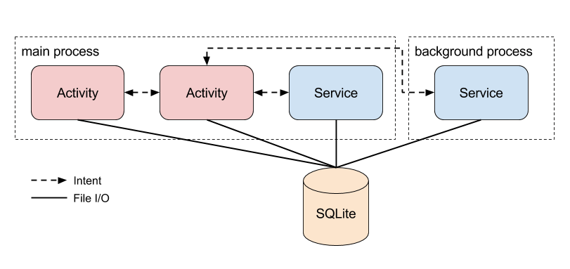 Android Lifecycle - Googleが考えた最強のアーキテクチャ(多分) (1).png