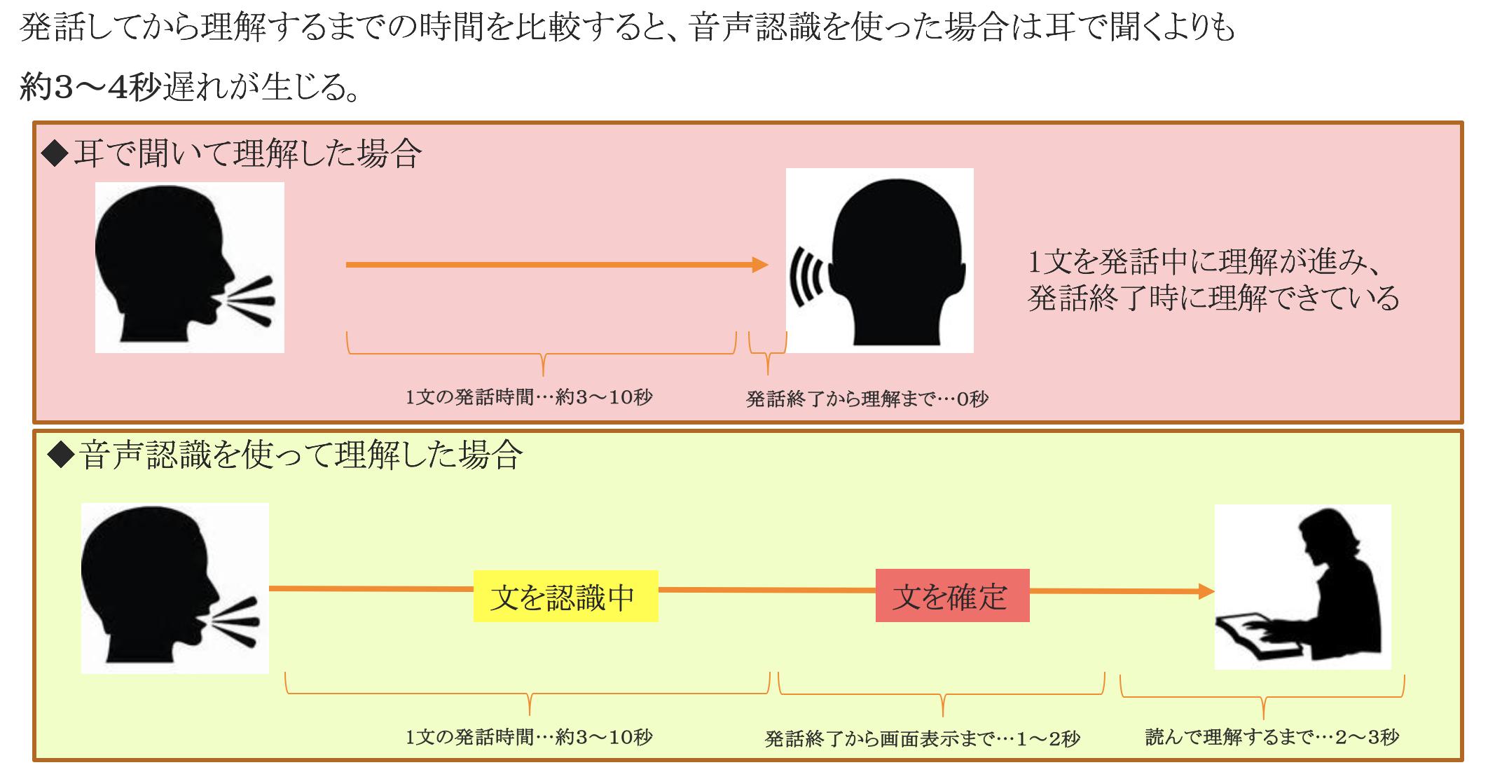 Microsoftの音声認識技術を本気...