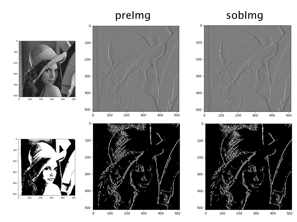 Image Processing Collection in Python - Qiita