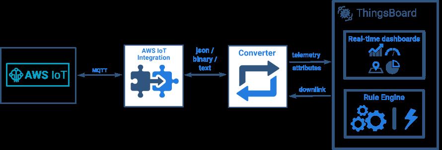 AWS IoTとThingsBoardでIoT向けリアルタイムダッシュボードを