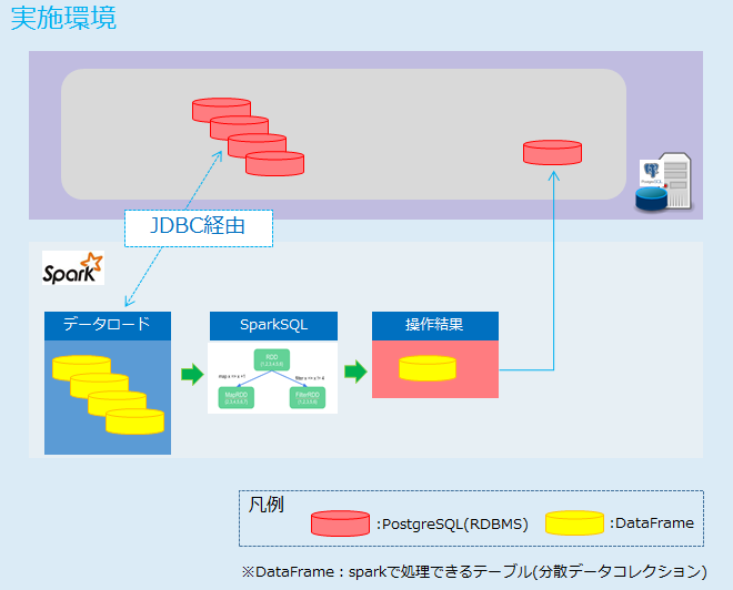 Apache Spark(DataFrameとSparkSQL)で、PostgreSQLのデータを