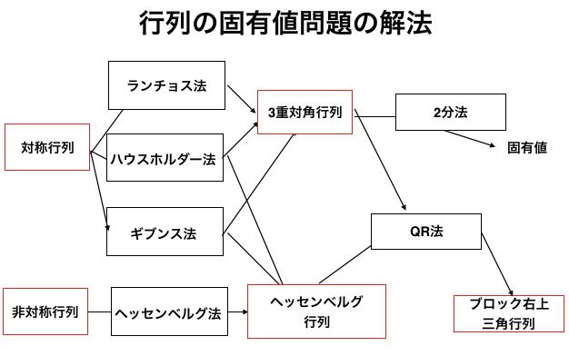 [Pythonによる科学・技術計算]行列の固有値問題のロードマップ,数値線形代数はじめにどんな人向け?内容1. 固有値問題2. 相似変換に着目3. 中間形への変換中間形へ変換しない解法: ヤコビ法,べき乗法QR法QR分解参考文献