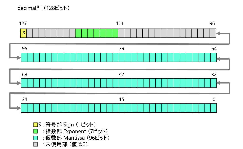 C#] decimal型はどうやって加減...