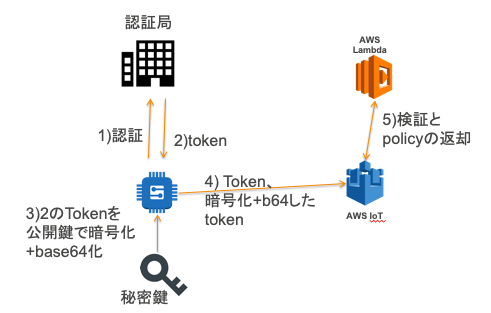 AWS IoT CoreのCustom Auth(カスタム認証)機能の使い方 - Qiita