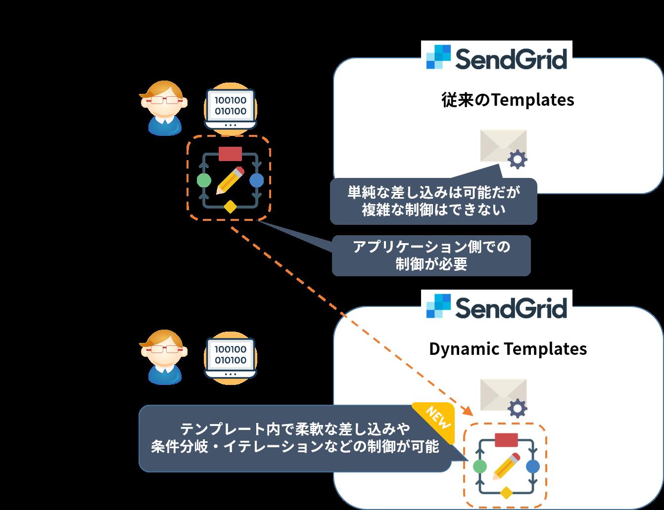 sendgridの新しいテンプレート機能 dynamic templates について qiita