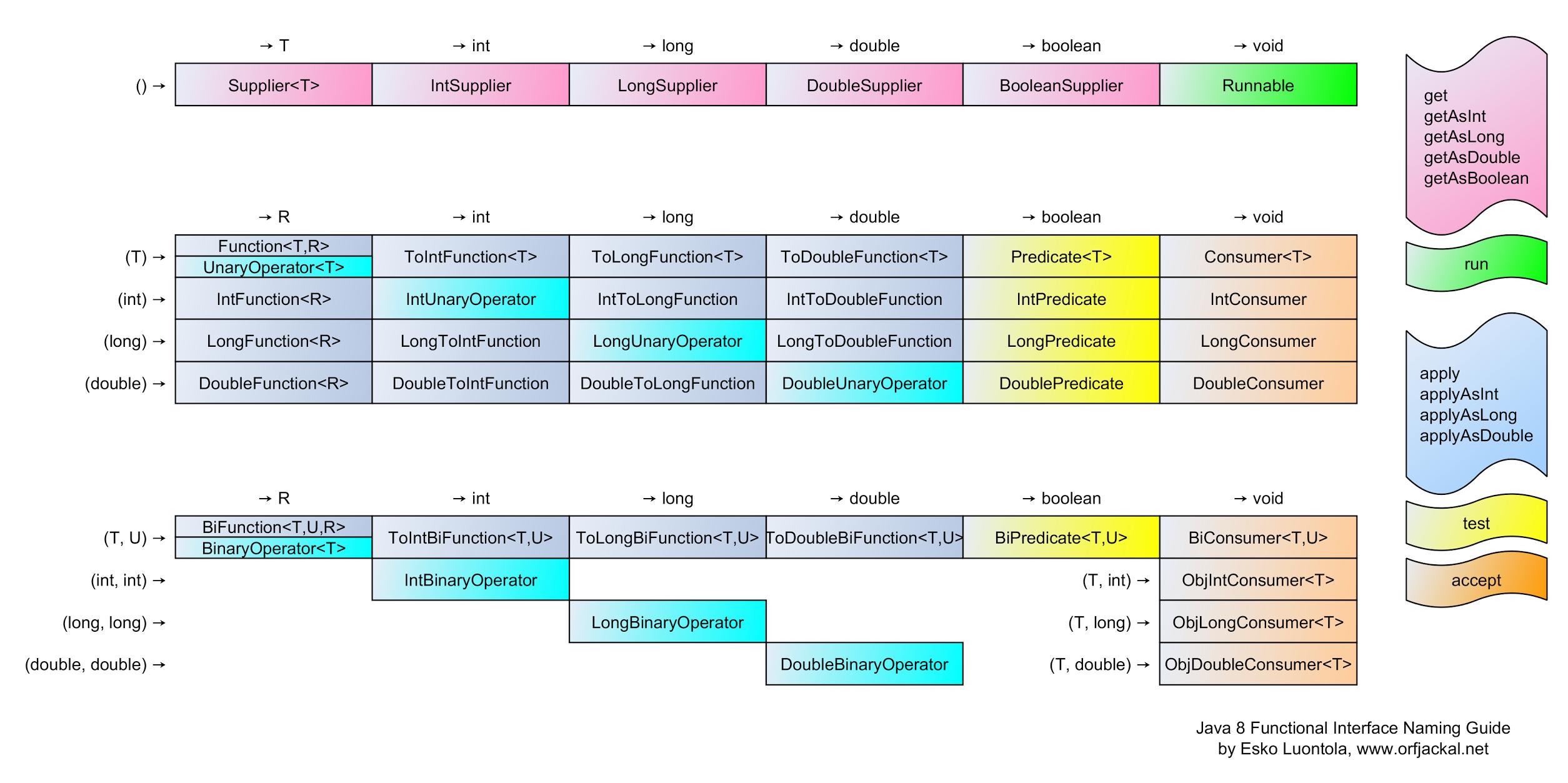 Java 8 Functional Interface Naming Guide