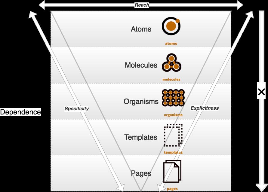 atomic-design-diagram
