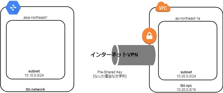 003_AWS&GCPインターネットVPN.png