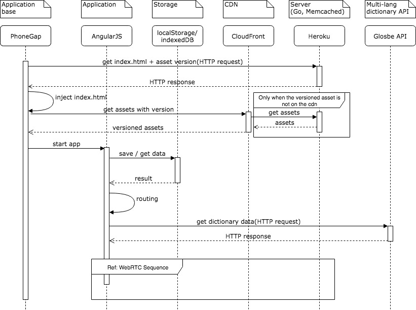 FlashShare_sequence.jpg