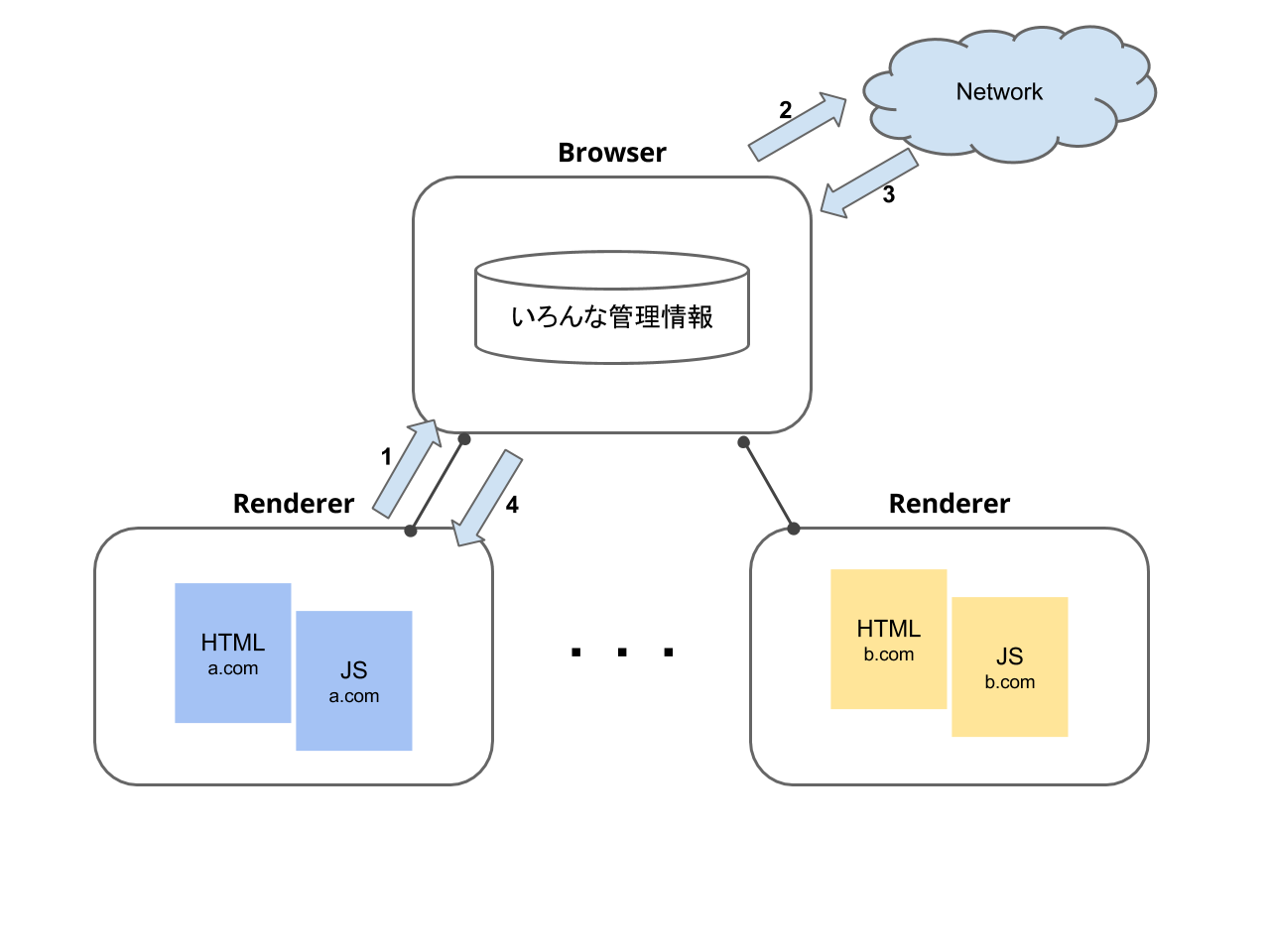 process-model.png