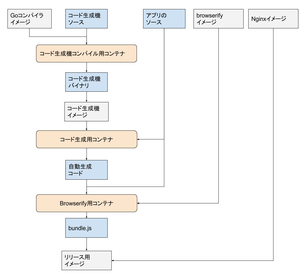 膨れ上がったコンテナ化ビルドステップの図