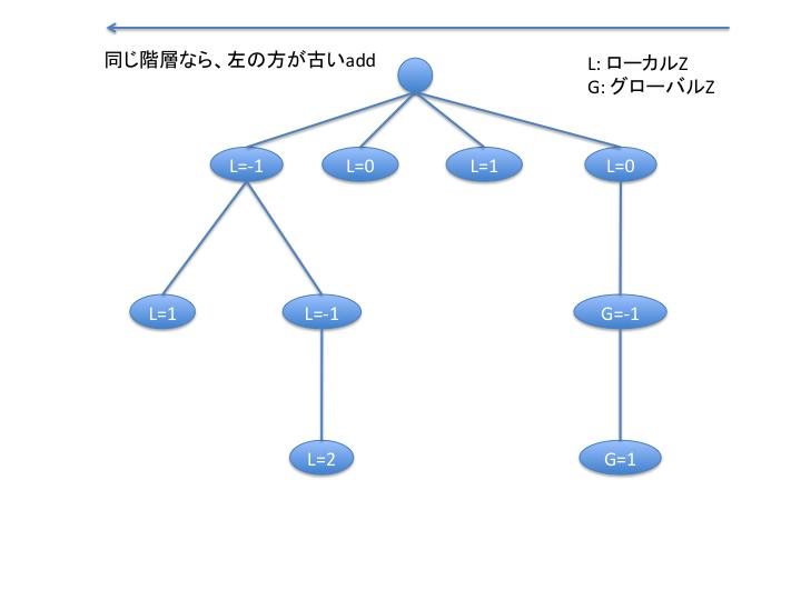 cocos2d-x_Zorder_problem.png