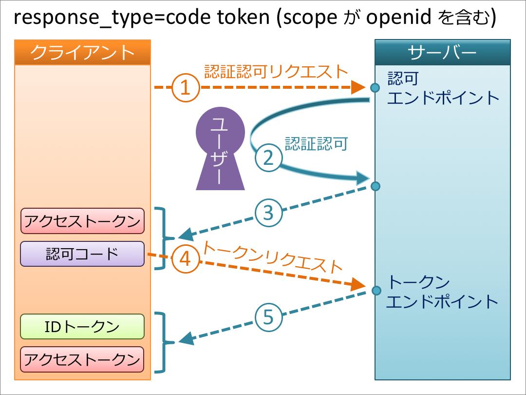 code_token+openid.png