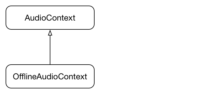 audio-context