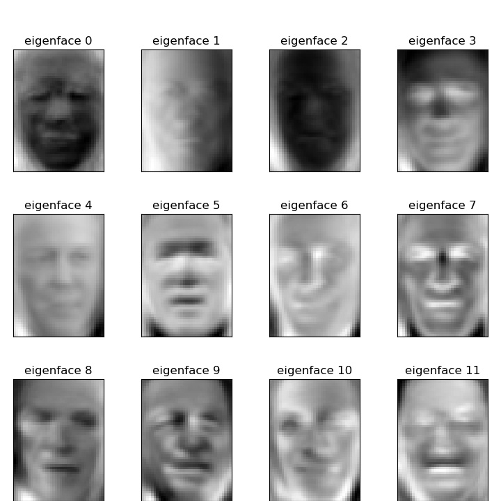 PCASVC_peaple_eigenface.jpg