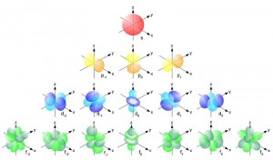 800px-Single_electron_orbitals-300x176.jpg