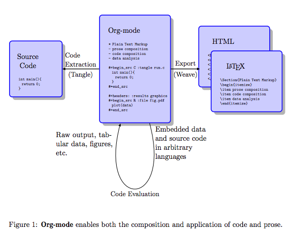 org-mode-thesis.png
