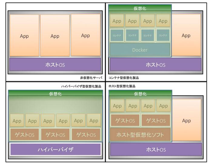 仮想化の種類.jpg