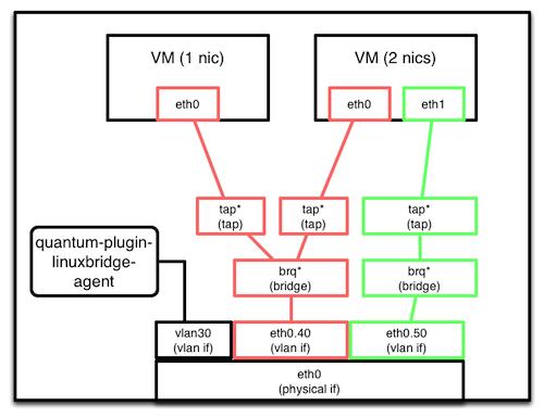 OpenStack の Quantum + Linux Bridge でVLAN構成を試してみた