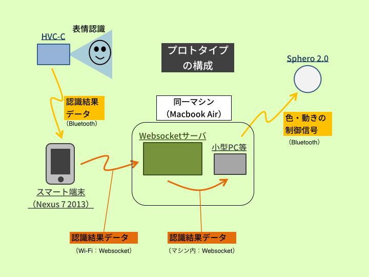 構成図(プロトタイプ版).png