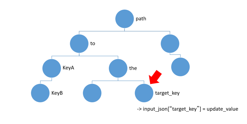 Python For Loop Scope and Dynamic/Recursive Json Parsing - Qiita