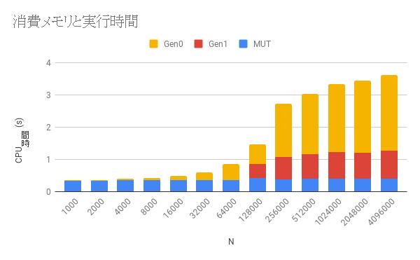 消費メモリと実行時間(1).png