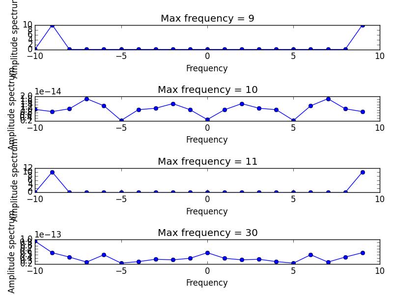 Sampling theorem examples