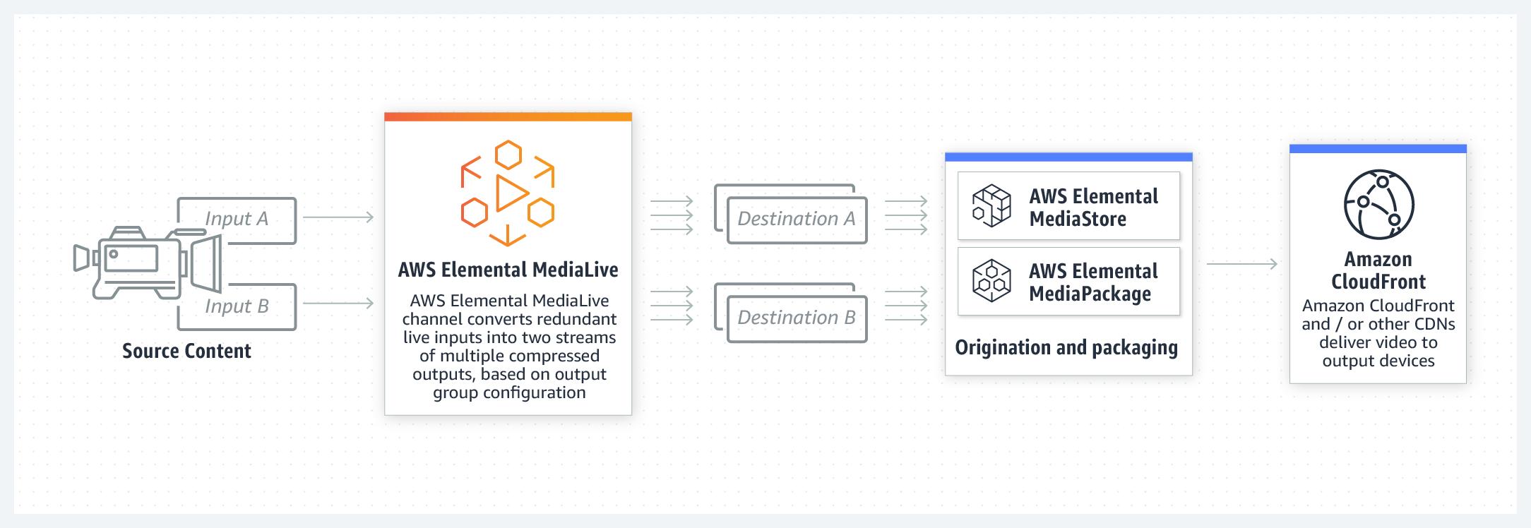 product-page-diagram-Elemental-MediaLive@2x.2570dba1da7763ff116d3dc2897e772ff238b63e.png