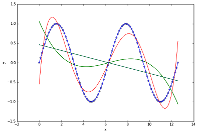 polynomial_fit.png
