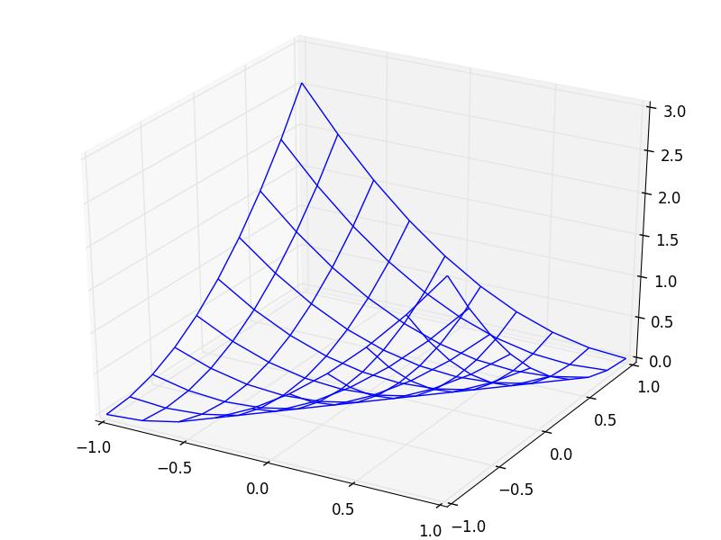 harris_quadratic_line.png