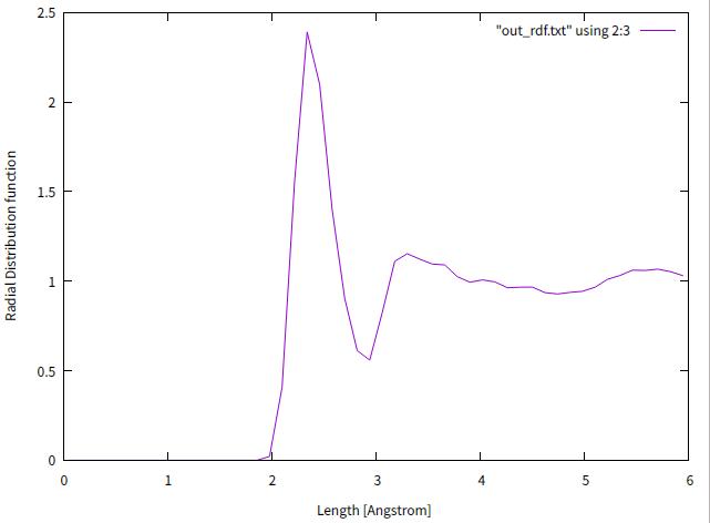 LAMMPS入門の手引き 2:動的な計算 - Qiita