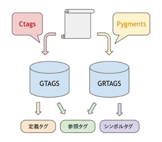 pygments-and-ctags.png